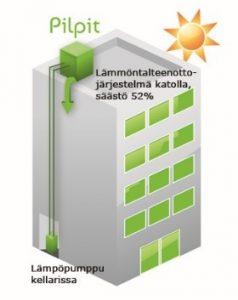 Lämmöntalteenottojärjestelmäkatolla, säästö 52%